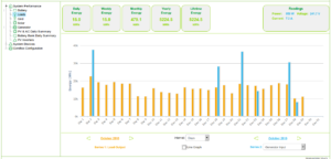 Oct 2016 Solar / Generator Report